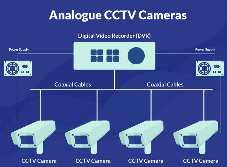 Analog CCTV cameras in Singapore