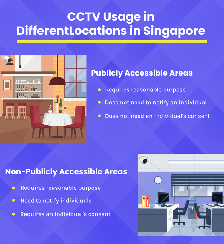 CCTV Usage in Different Locations in Singapore
