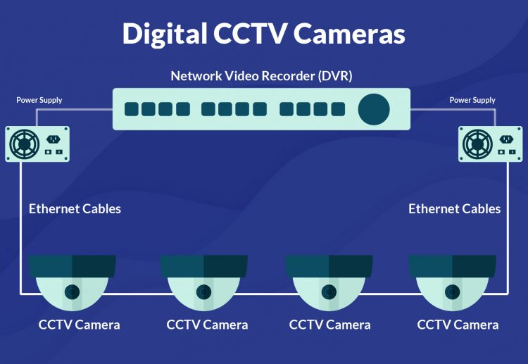 Digital CCTV cameras in Singapore